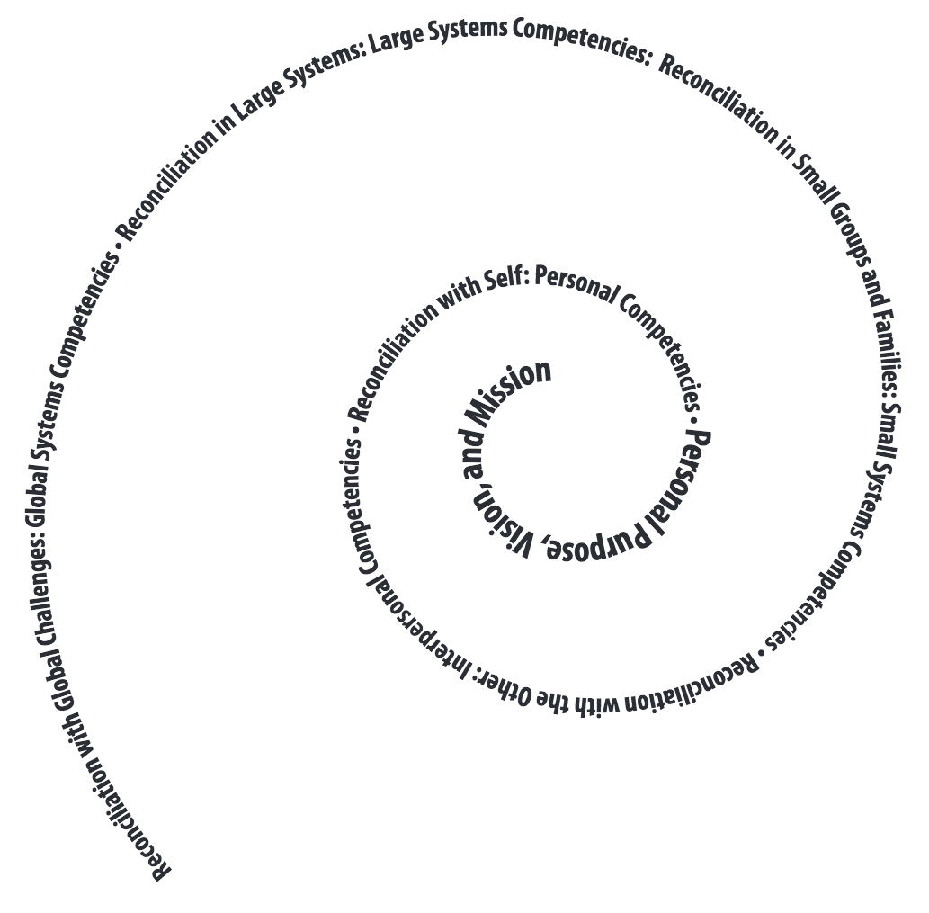 spiral-competences